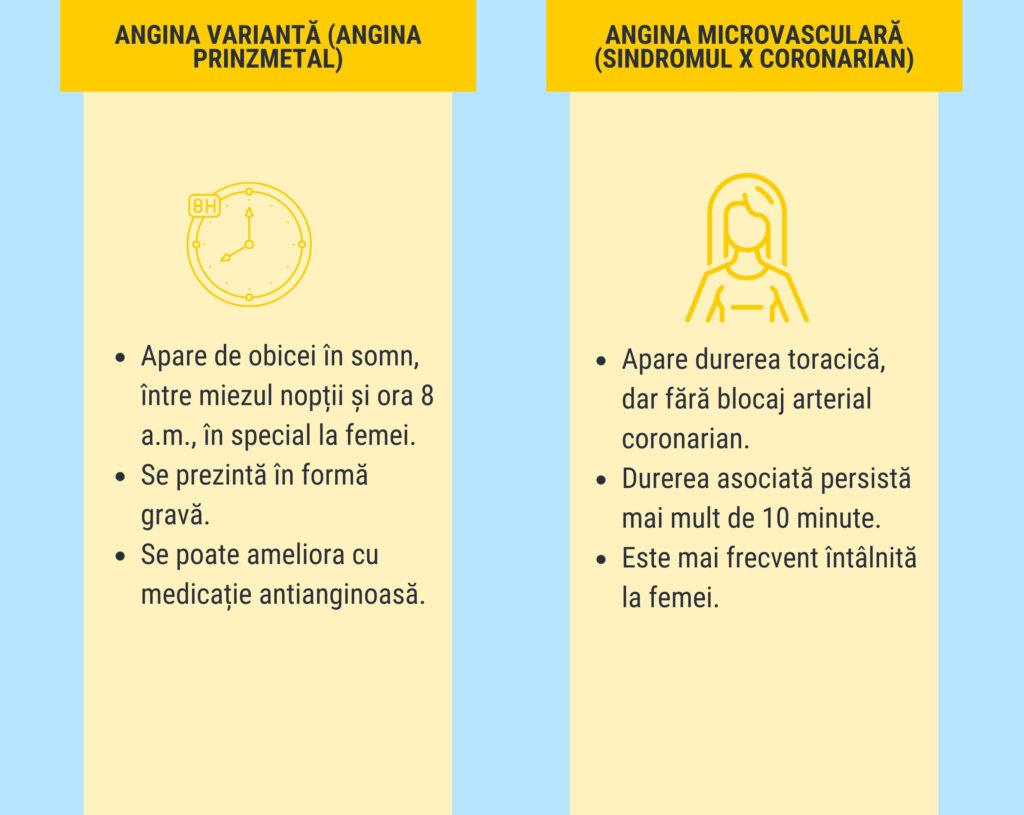 angina-pectorală